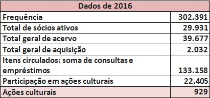 Dados BSP 2016 Vale Este