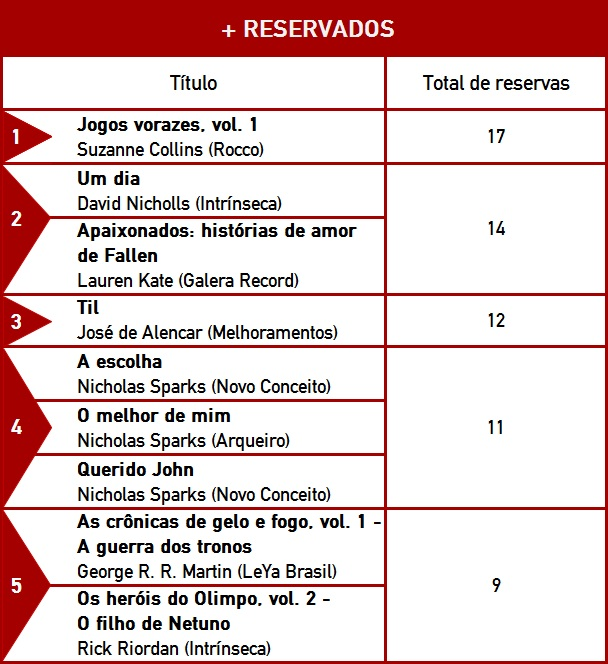 + reservados