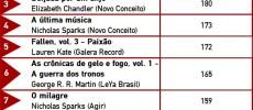 Top2012